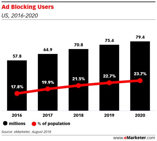 USA: Il numero di utenti che usano blocchi per le pubblicità aumenta col tempo.